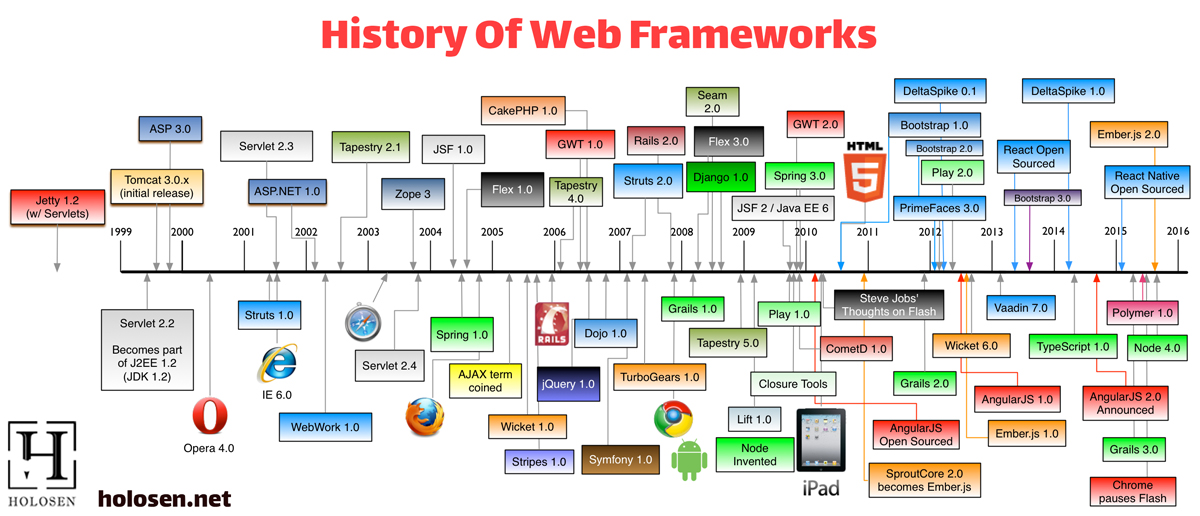 Java Script Web Frameworks